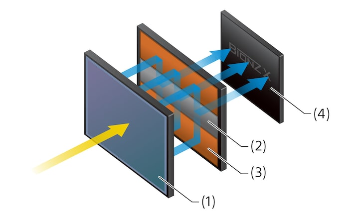 Sensore CMOS full-frame a strati con memoria integrata