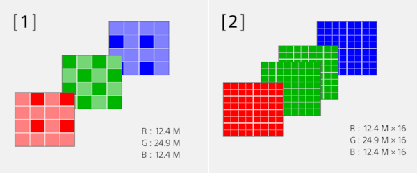 Immagine di Pixel Multi Shift con colori RGB